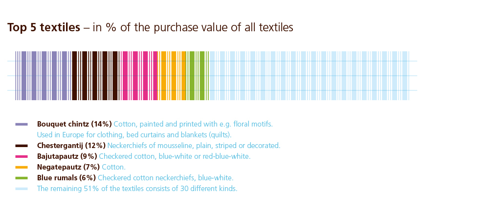 002 Top 5 Textiles - in percentage of the purchase value of alle textiles