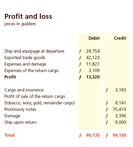014c Profit and loss
