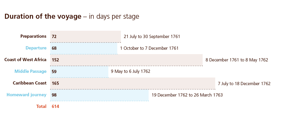 015 Duration of the voyage per stage