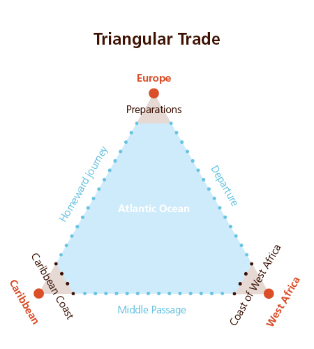 016 Triangular trade